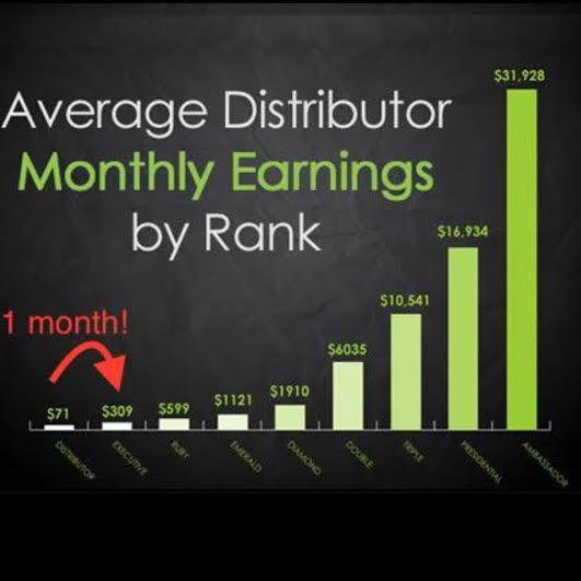 ItWorks Distributor Ranking
