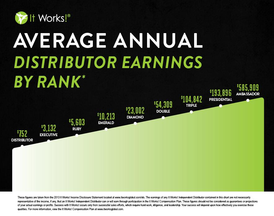 ItWorks Average Income
