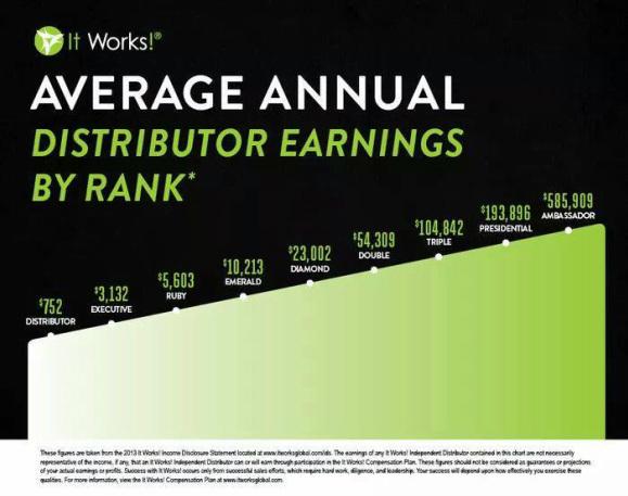 ItWorks Earnings by Rank