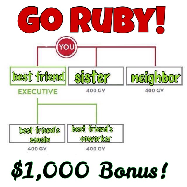 ItWorks Ruby Chart