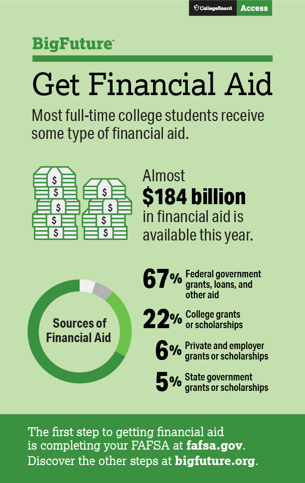 Tips To Help Students Pay For College My College Story